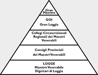 struttura_organizzativa_del_GOI.jpg