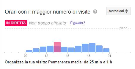 orario maggior numero di visite.jpg