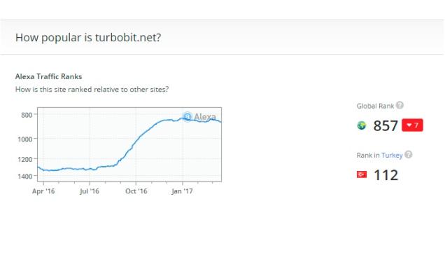 popolarità turbobit.jpg