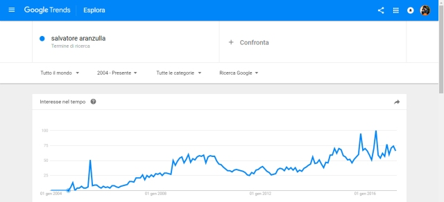 Salvatore Aranzulla Google Trends.jpg