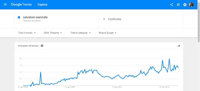 Salvatore Aranzulla Google Trends.jpg