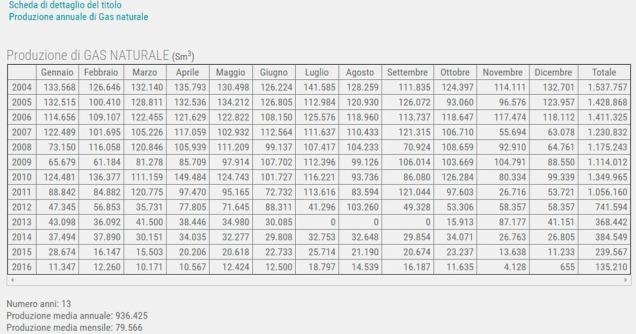 tabella produzione gas naturale Fiume Tenna.jpg