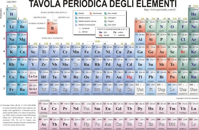 tavola periodica degli elementi.jpg