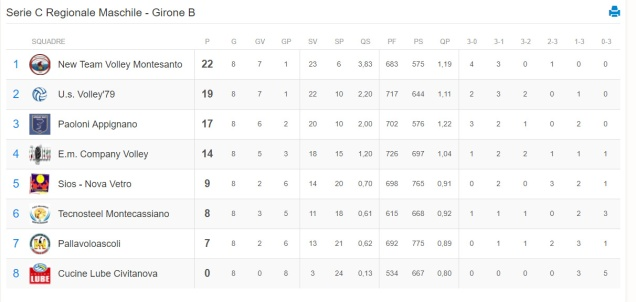 Classifica Serie C Regionale Maschile Volley-Girone B