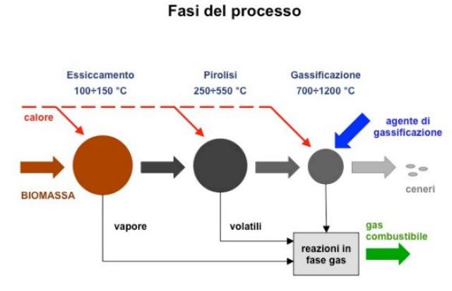 Gas combustibile